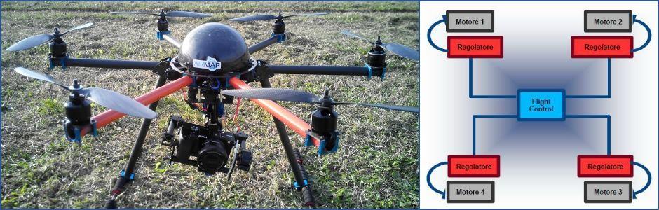 Archiettettura Drone Multirotore